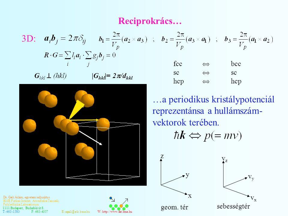 Reciprokrács… 3D: fcc  bcc. sc  sc. hcp  hcp. Ghkl  (hkl) |Ghkl|= 2/dhkl.