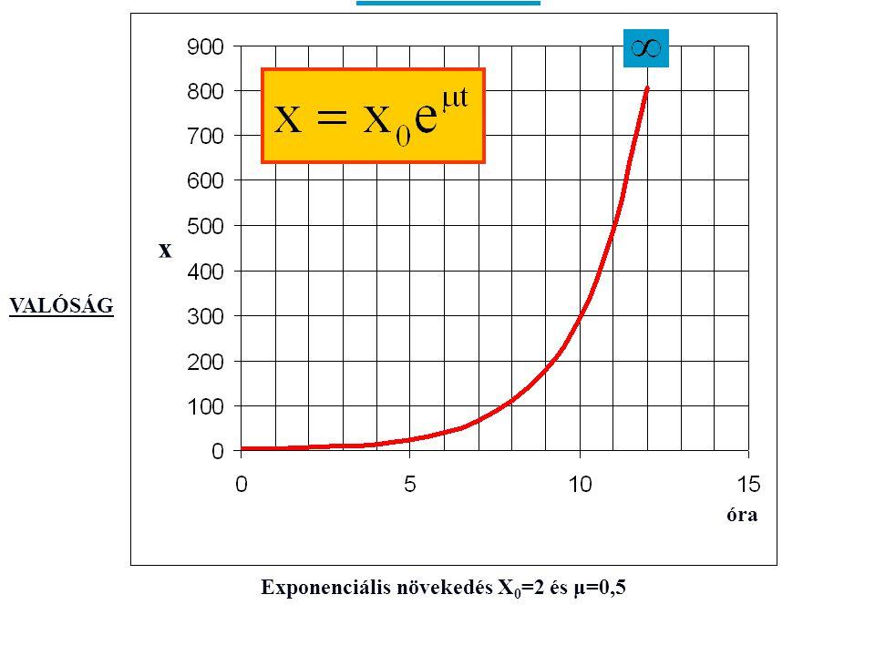 Exponenciális növekedés X0=2 és μ=0,5
