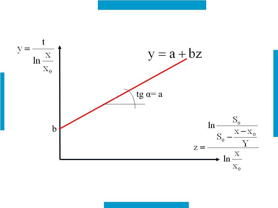 b tg α= a