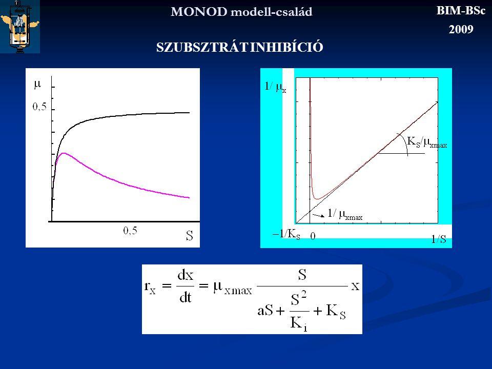 MONOD modell-család BIM-BSc 2009 SZUBSZTRÁT INHIBÍCIÓ