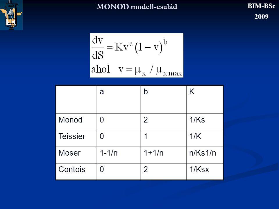 MONOD modell-család a b K Monod 2 1/Ks Teissier 1 1/K Moser 1-1/n
