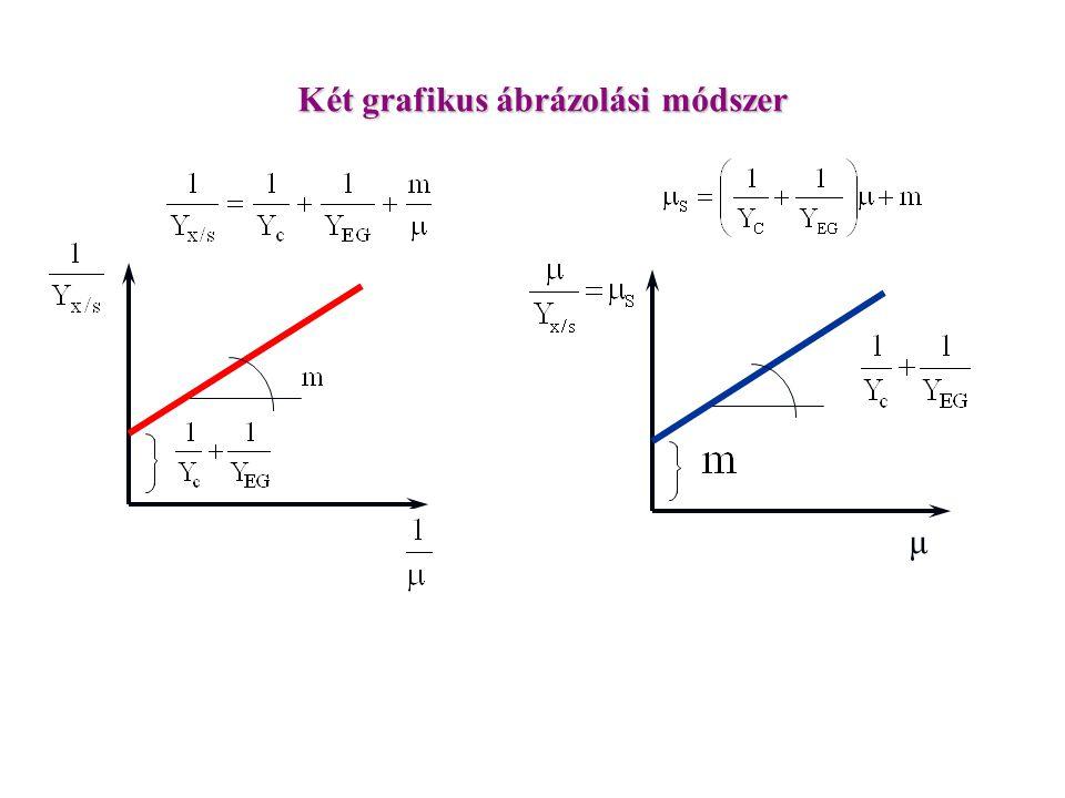 Két grafikus ábrázolási módszer