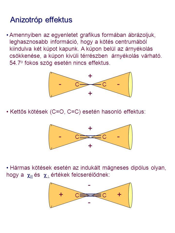 Anizotróp effektus + - - + + - - + - + + -