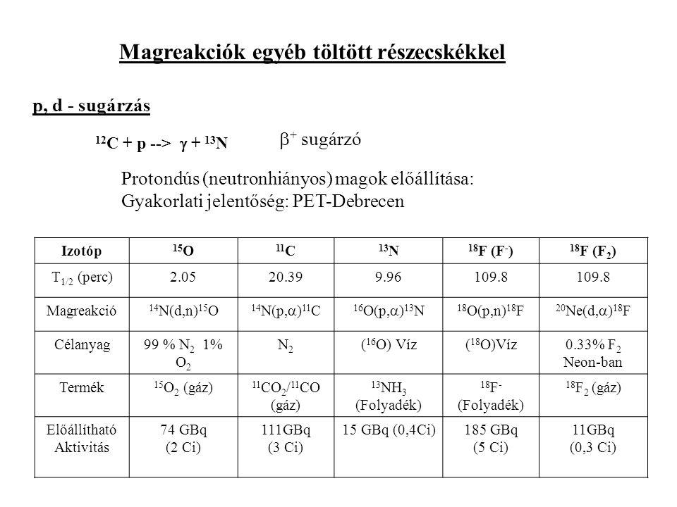 Magreakciók egyéb töltött részecskékkel