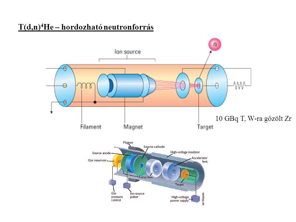 T(d,n)4He – hordozható neutronforrás