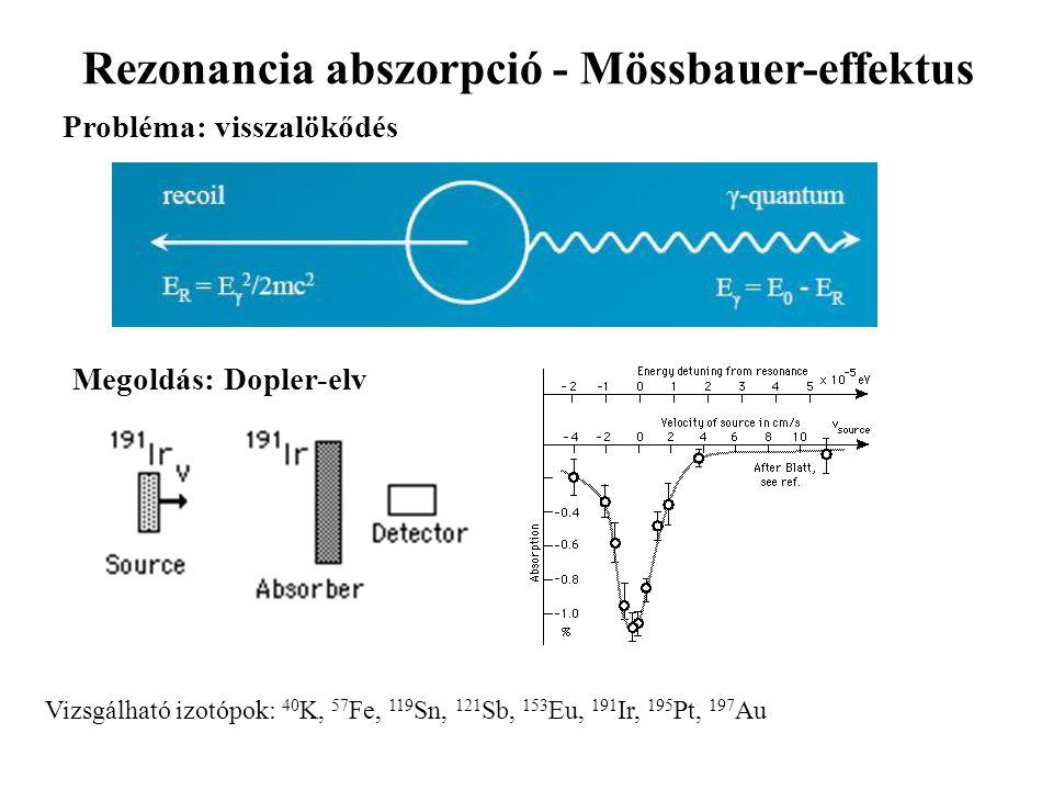 Rezonancia abszorpció - Mössbauer-effektus