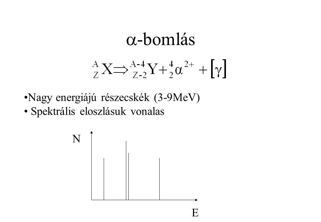 -bomlás Nagy energiájú részecskék (3-9MeV)