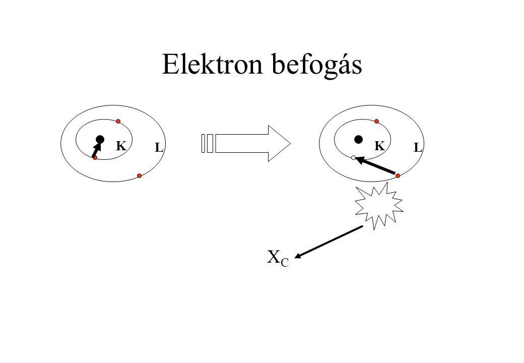 Elektron befogás K L K L XC