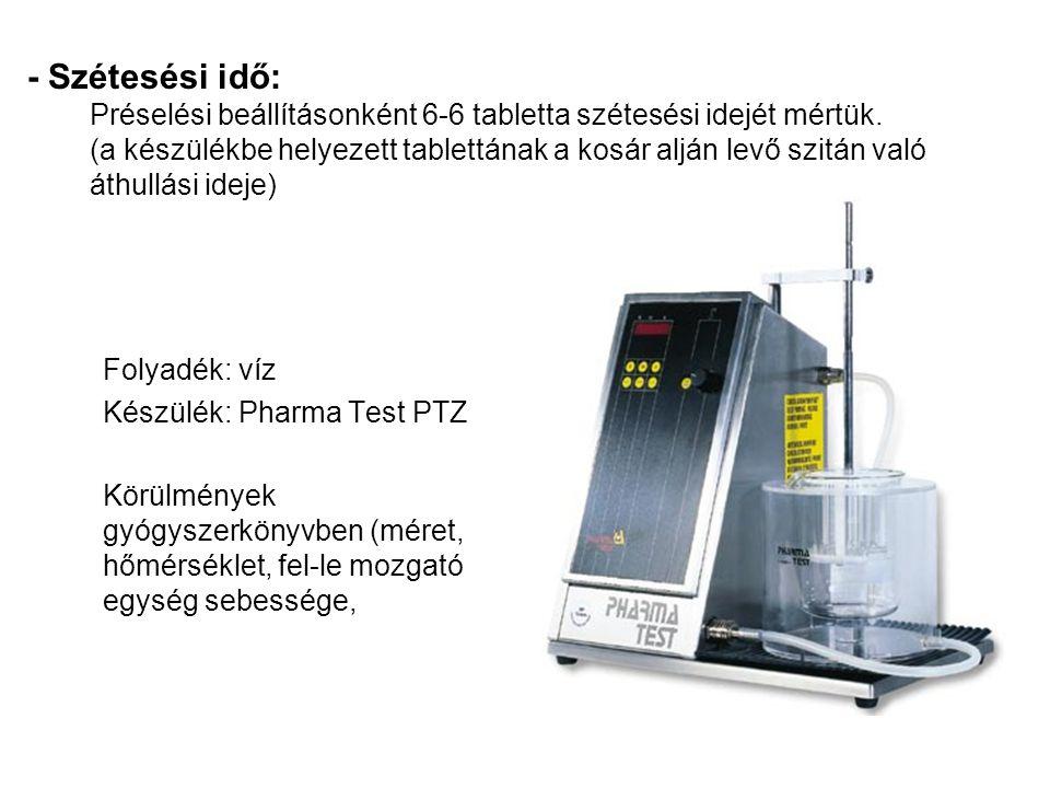 - Szétesési idő: Préselési beállításonként 6-6 tabletta szétesési idejét mértük.