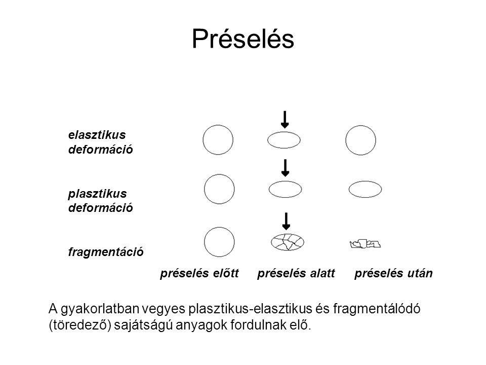 Préselés elasztikus deformáció. plasztikus deformáció. fragmentáció. préselés előtt préselés alatt préselés után.