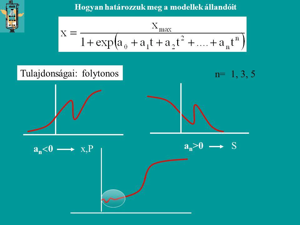 Tulajdonságai: folytonos n= 1, 3, 5