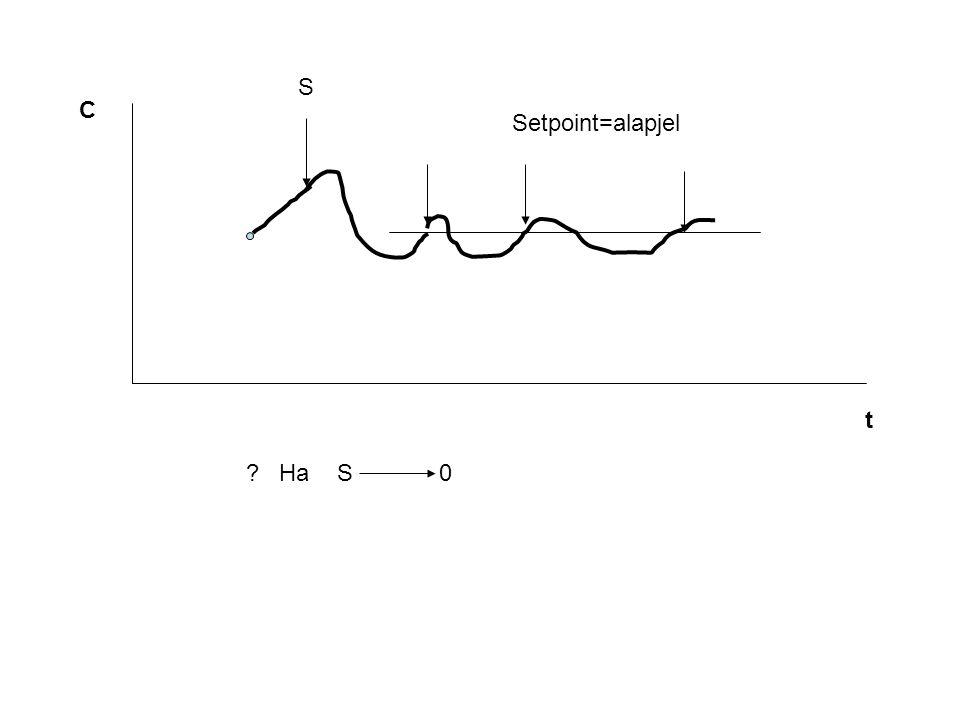 S C Setpoint=alapjel t Ha S 0