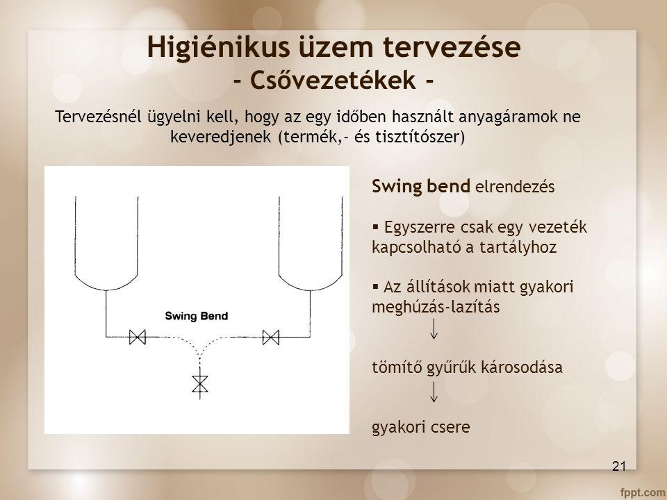 Higiénikus üzem tervezése - Csővezetékek -