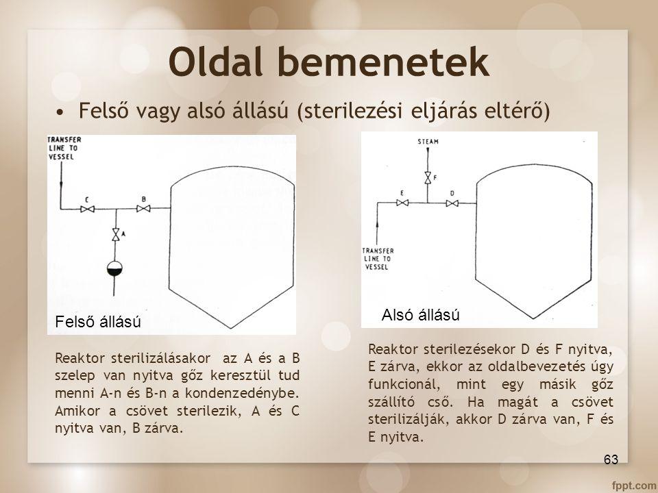 Oldal bemenetek Felső vagy alsó állású (sterilezési eljárás eltérő)