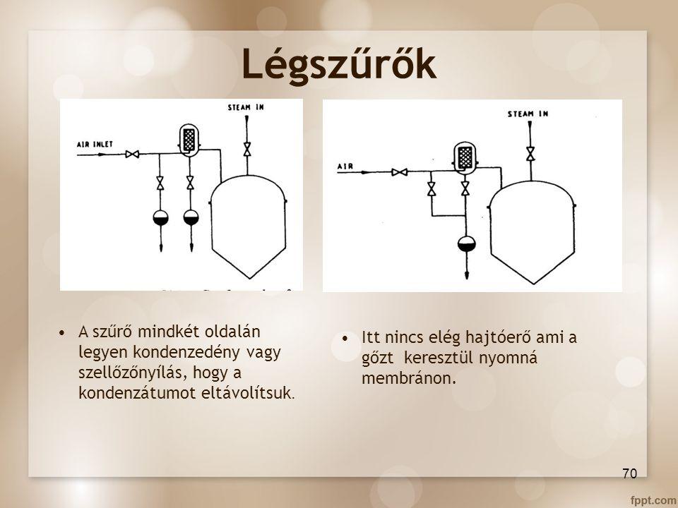 Légszűrők A szűrő mindkét oldalán legyen kondenzedény vagy szellőzőnyílás, hogy a kondenzátumot eltávolítsuk.