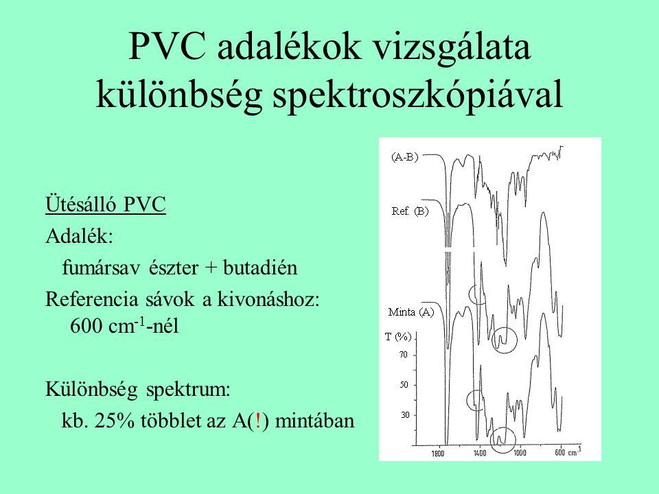 PVC adalékok vizsgálata különbség spektroszkópiával