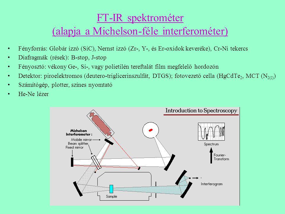 FT-IR spektrométer (alapja a Michelson-féle interferométer)