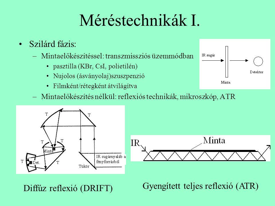 Méréstechnikák I. Szilárd fázis: Gyengített teljes reflexió (ATR)
