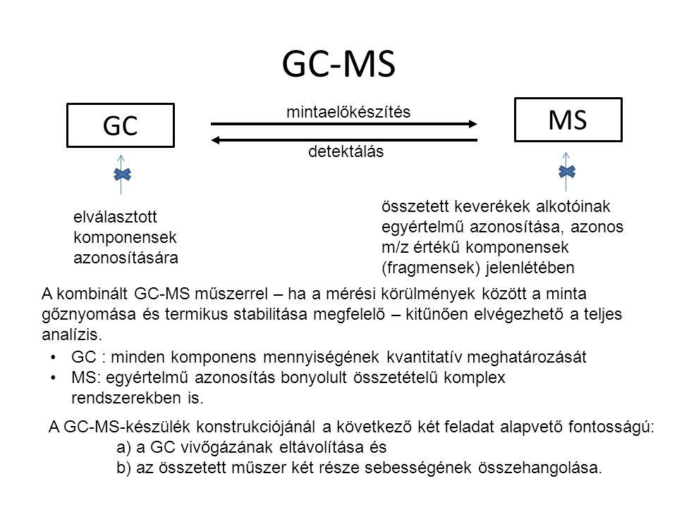 GC-MS MS GC mintaelőkészítés detektálás