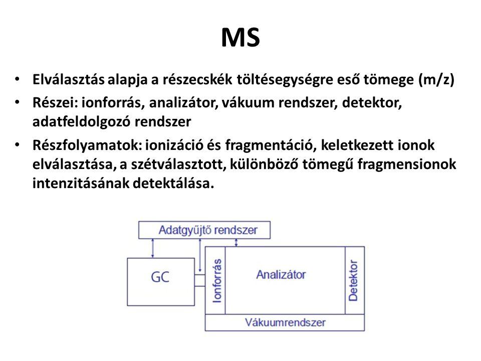 MS Elválasztás alapja a részecskék töltésegységre eső tömege (m/z)