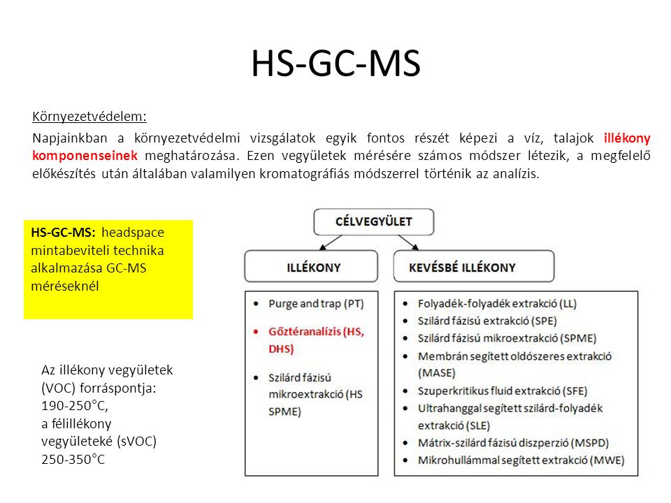 HS-GC-MS