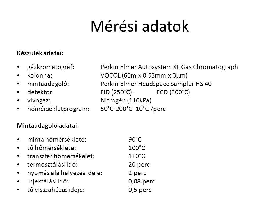 Mérési adatok Készülék adatai: