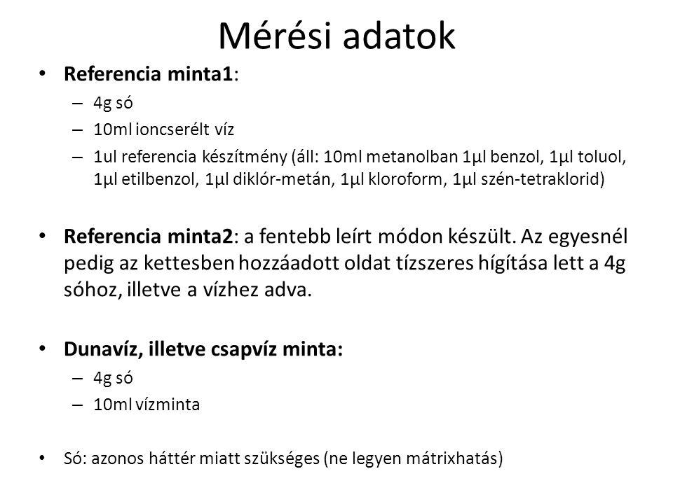 Mérési adatok Referencia minta1: