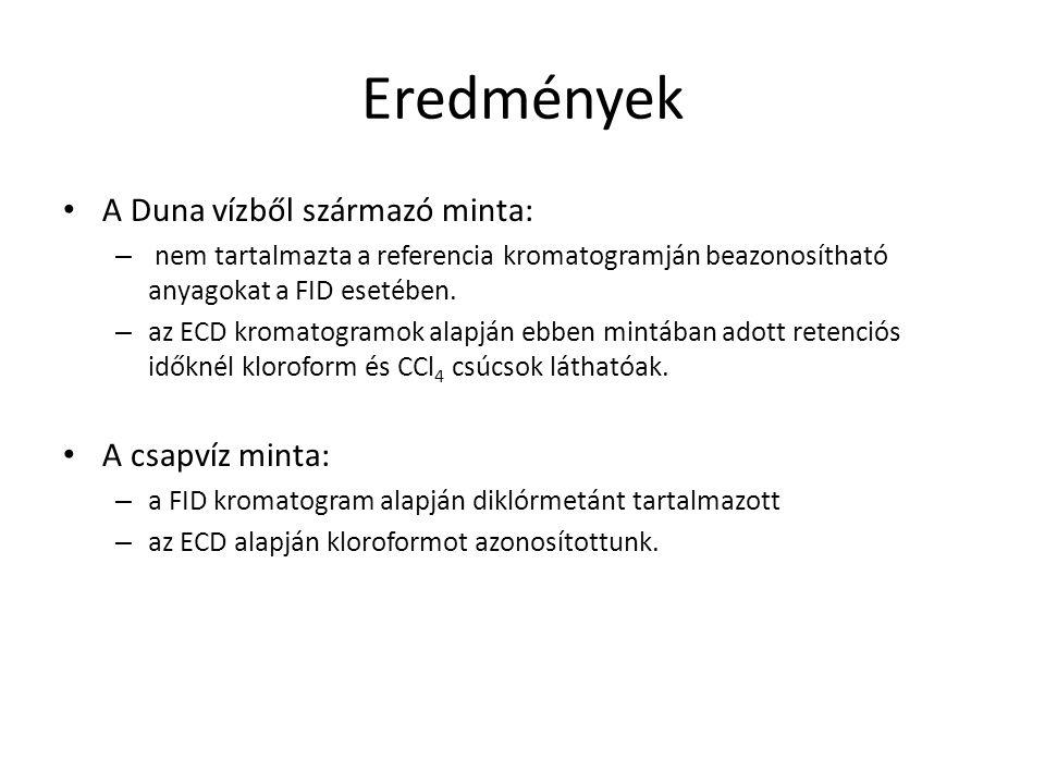 Eredmények A Duna vízből származó minta: A csapvíz minta: