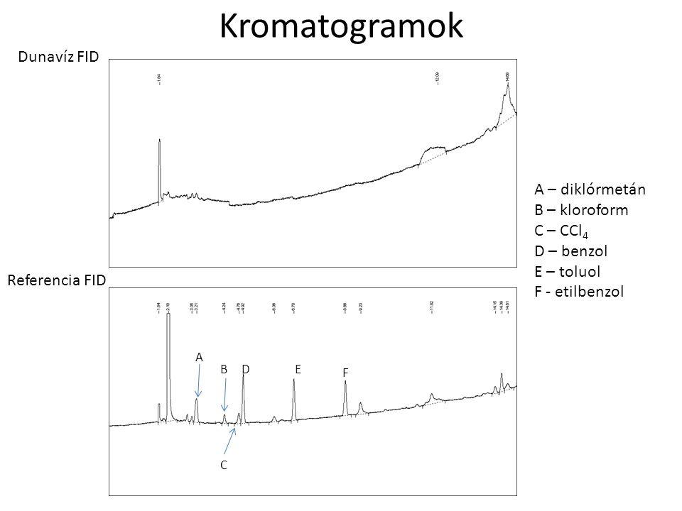 Kromatogramok Dunavíz FID A – diklórmetán B – kloroform C – CCl4