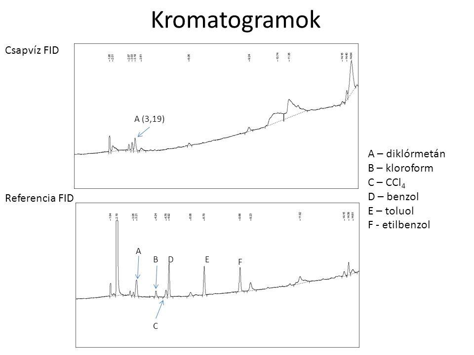 Kromatogramok Csapvíz FID A – diklórmetán B – kloroform C – CCl4