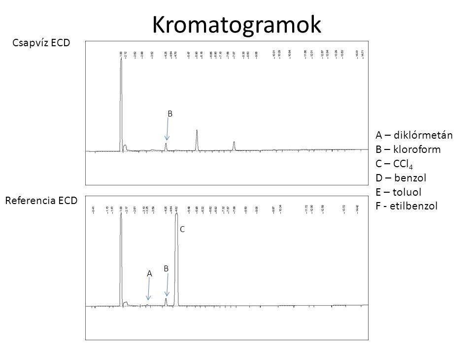 Kromatogramok Csapvíz ECD A – diklórmetán B – kloroform C – CCl4