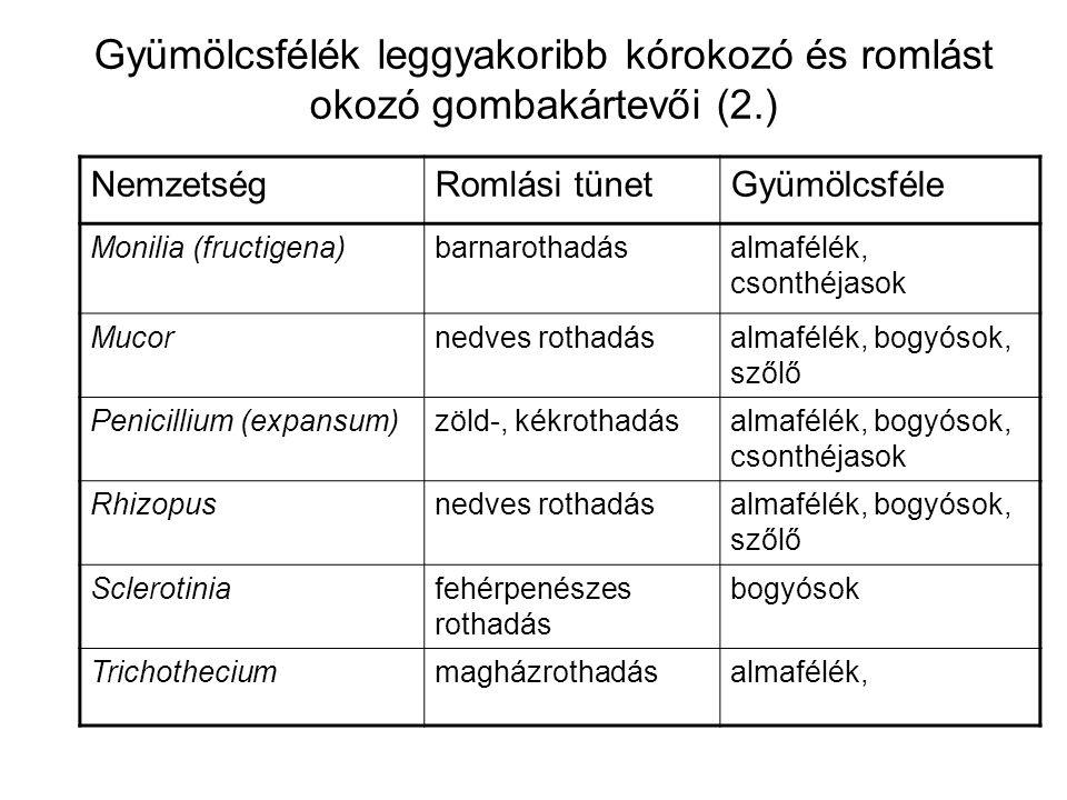 Gyümölcsfélék leggyakoribb kórokozó és romlást okozó gombakártevői (2