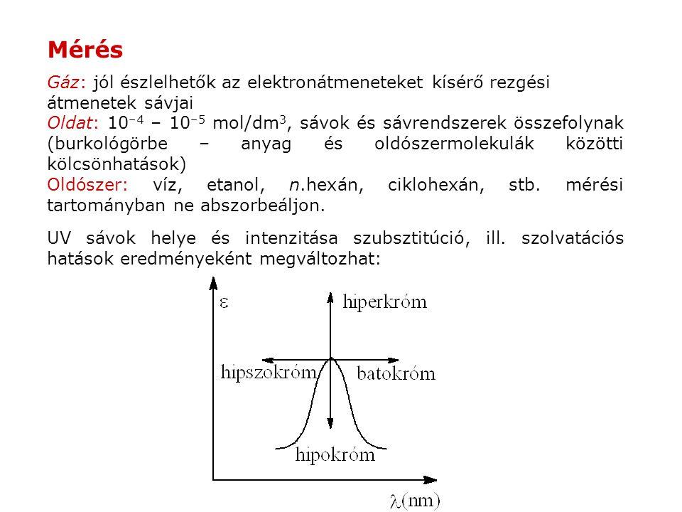 Mérés Gáz: jól észlelhetők az elektronátmeneteket kísérő rezgési átmenetek sávjai.