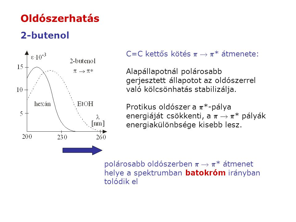 Oldószerhatás 2-butenol C=C kettős kötés p  p* átmenete:
