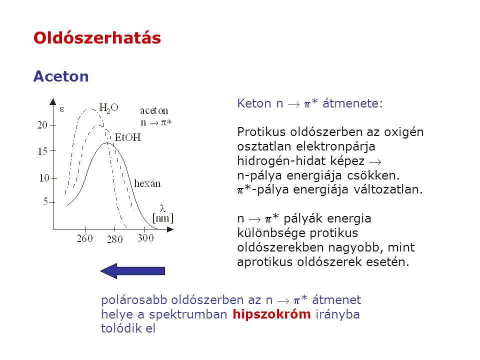 Oldószerhatás Aceton Keton n  p* átmenete: