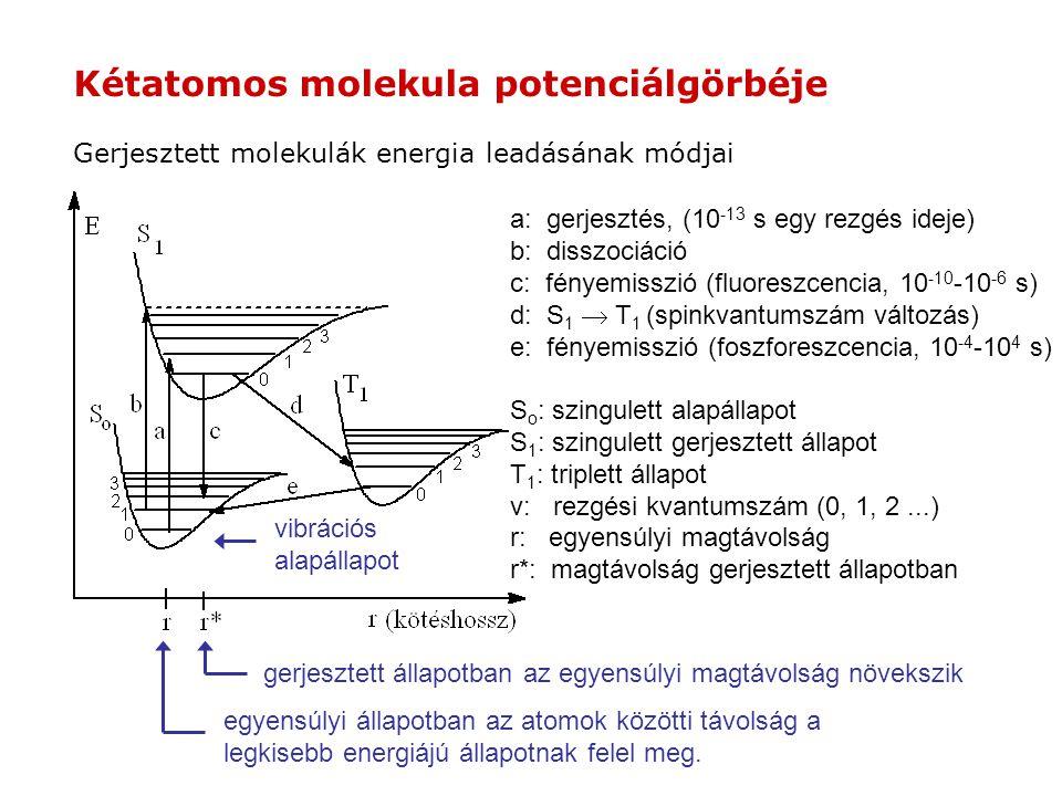 Kétatomos molekula potenciálgörbéje