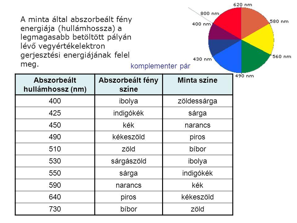 Abszorbeált hullámhossz (nm) Abszorbeált fény színe