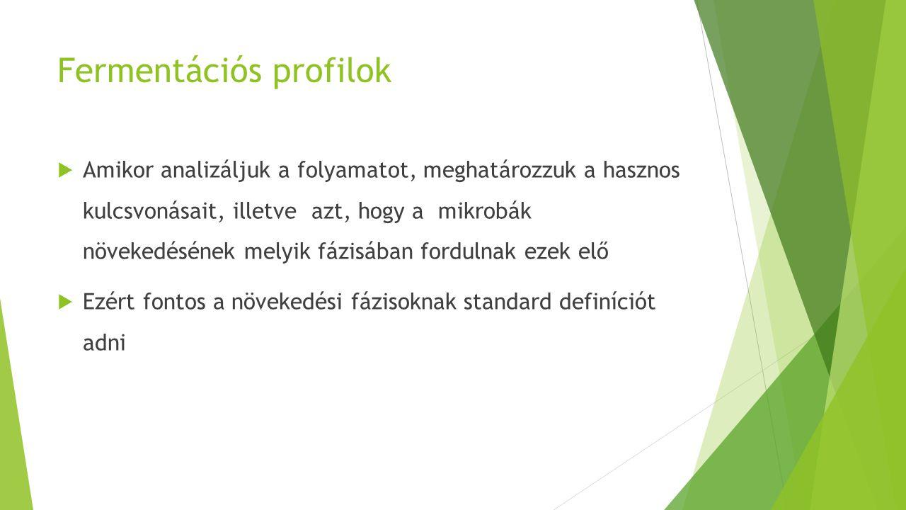 Fermentációs profilok