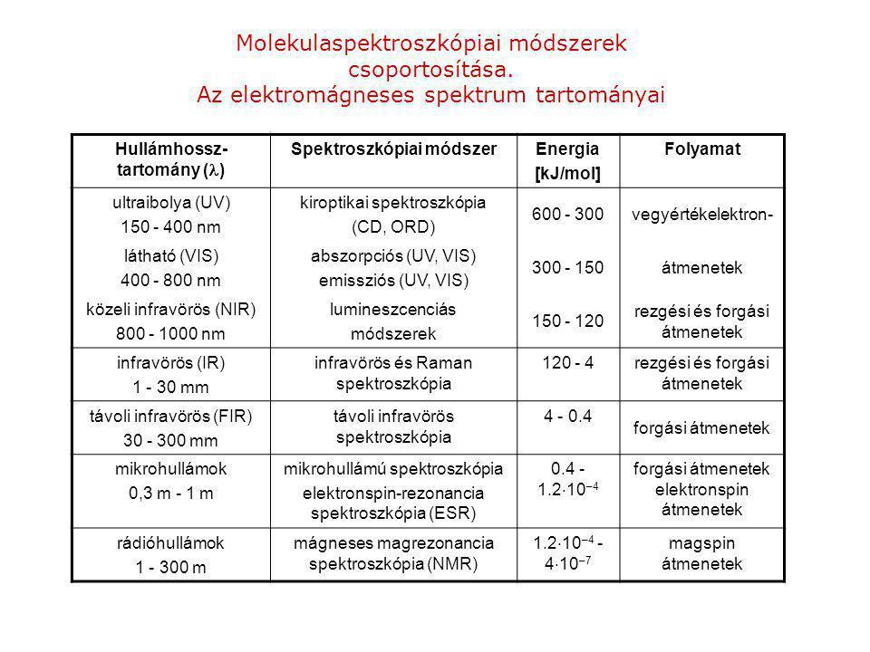 Molekulaspektroszkópiai módszerek csoportosítása.