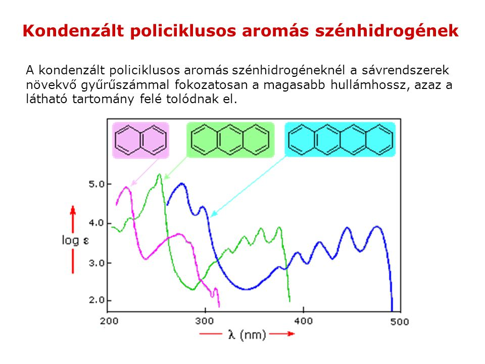 Kondenzált policiklusos aromás szénhidrogének