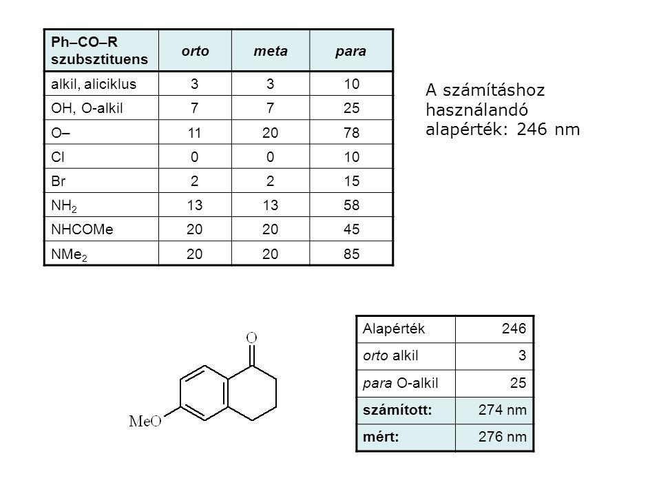 A számításhoz használandó alapérték: 246 nm