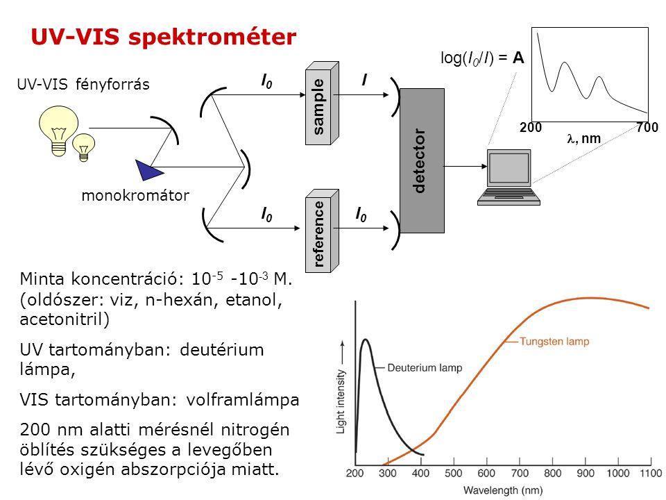UV-VIS spektrométer log(I0/I) = A I0 I sample detector I0 I0