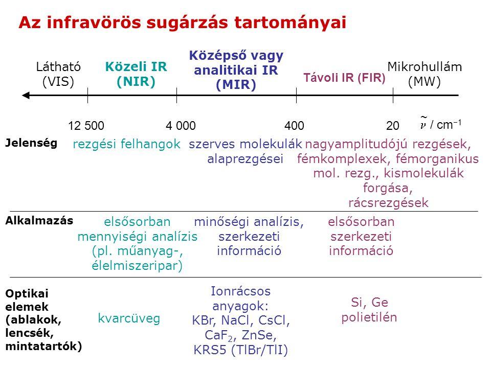 Az infravörös sugárzás tartományai