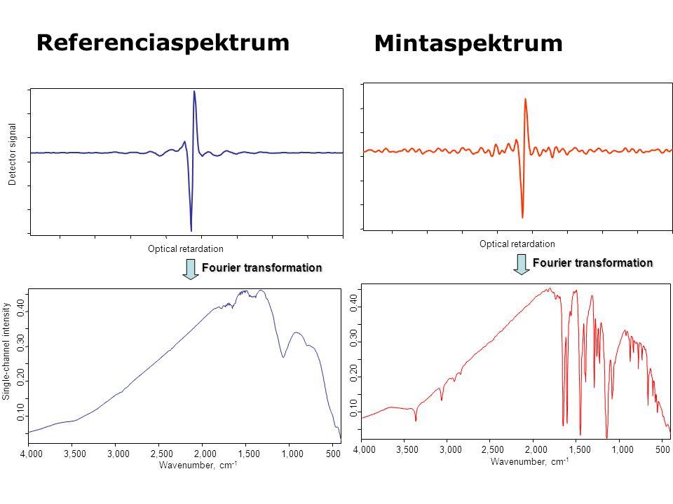 Referenciaspektrum Mintaspektrum Fourier transformation