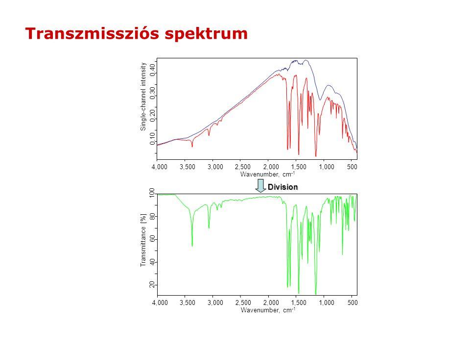 Transzmissziós spektrum