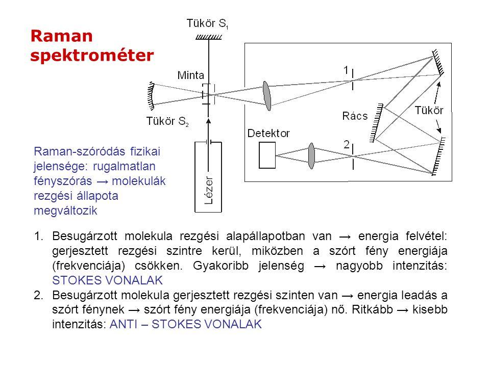 Raman spektrométer. Raman-szóródás fizikai jelensége: rugalmatlan fényszórás → molekulák rezgési állapota megváltozik.