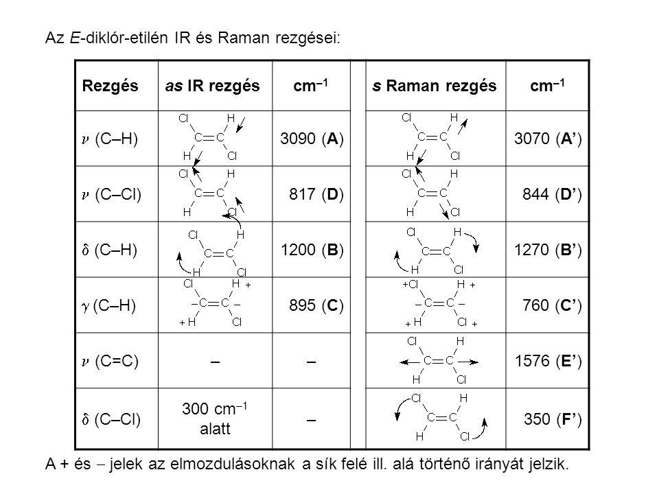 Az E-diklór-etilén IR és Raman rezgései: