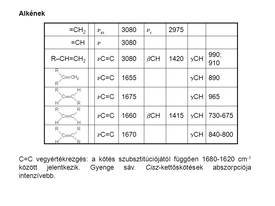 Alkének =CH2. nas. 3080. ns. 2975. =CH. n. R–CH=CH2. nC=C. bCH. 1420. gCH. 990; 910. 1655.