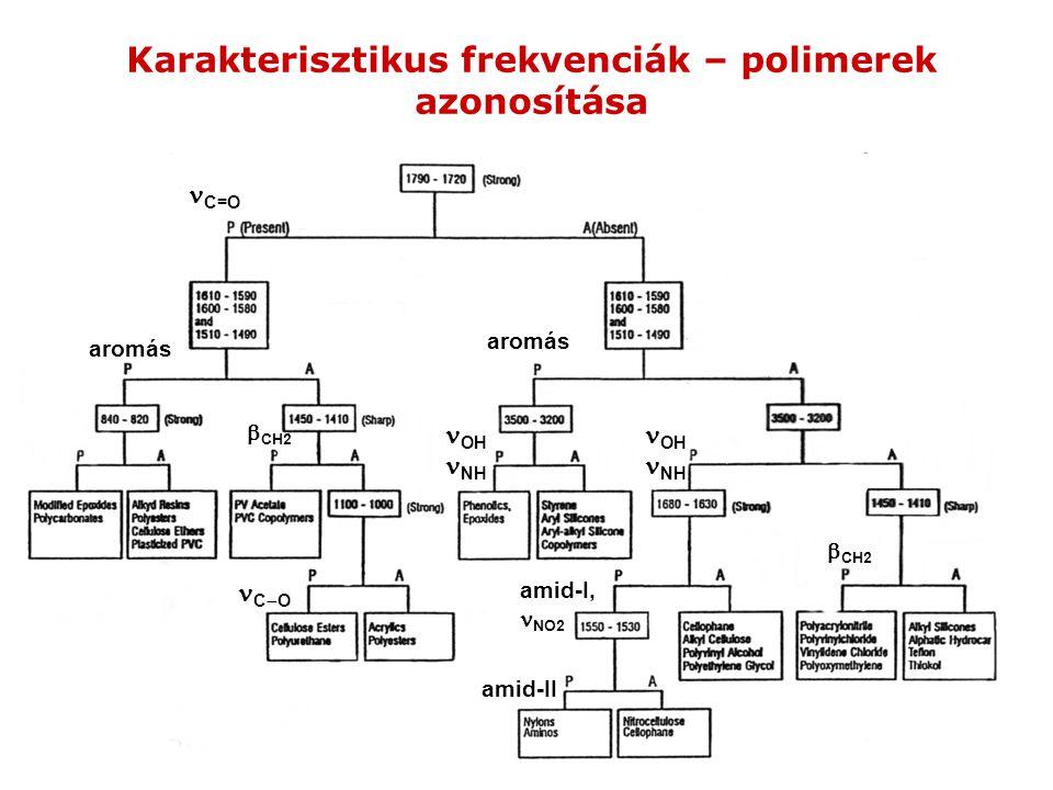 Karakterisztikus frekvenciák – polimerek azonosítása