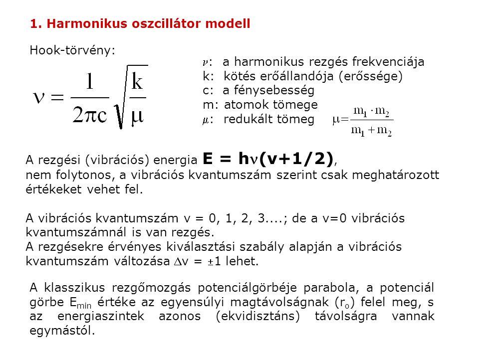 1. Harmonikus oszcillátor modell